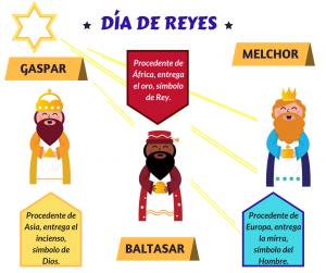 La llegada de los reyes magos y las tradiciones mexicanas